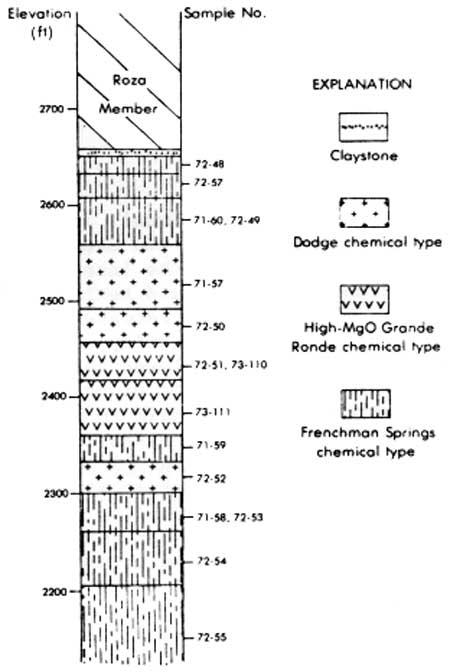 Usgs Geological Survey Circular 838 Contents