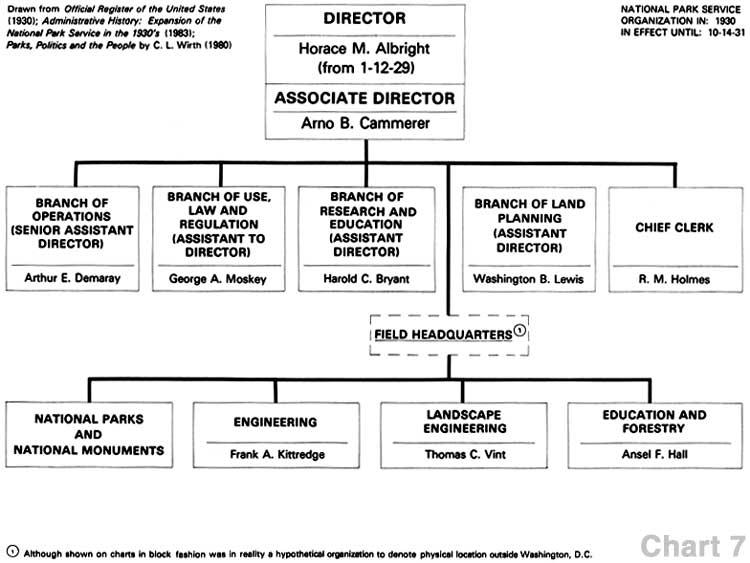 National Park Service: Administrative History-Organizational